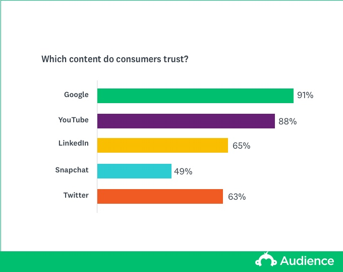 trusted content