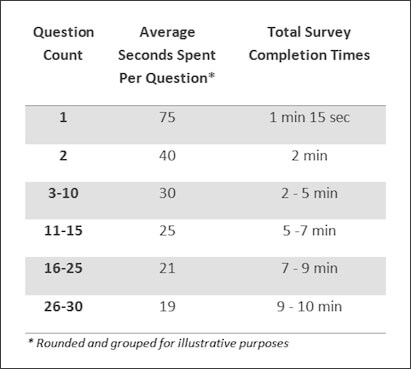 Time spent responding to survey questions