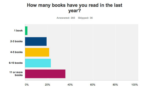 Survey of books read in the last year