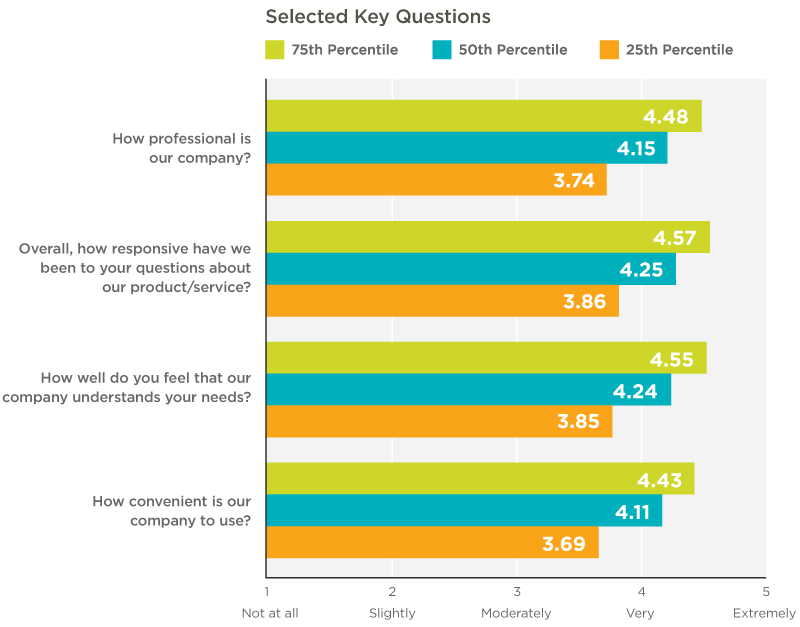 bar chart of customer satisfaction survey data collected by percentile