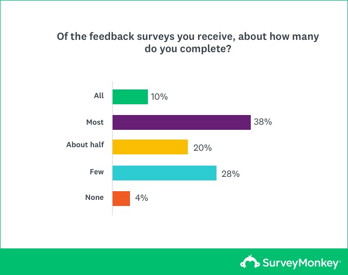 Chart of feedback surveys completed