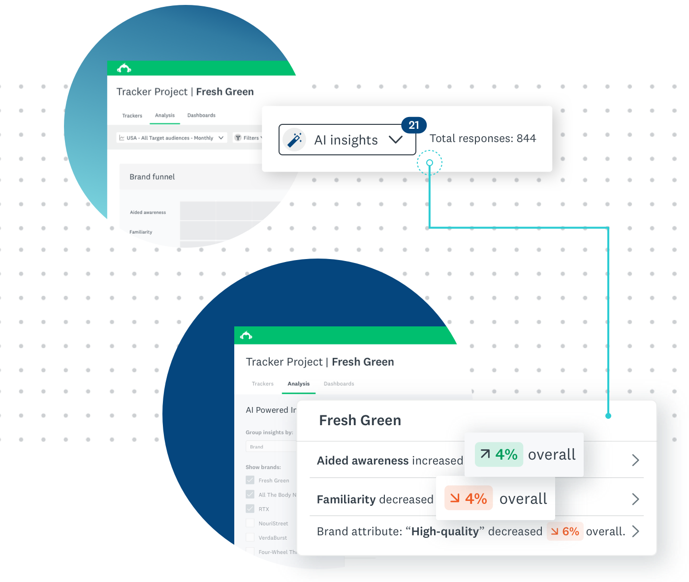 AI Powered Insights in Brand Tracker