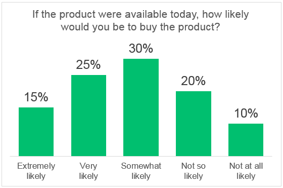 Sample data purchase intent question
