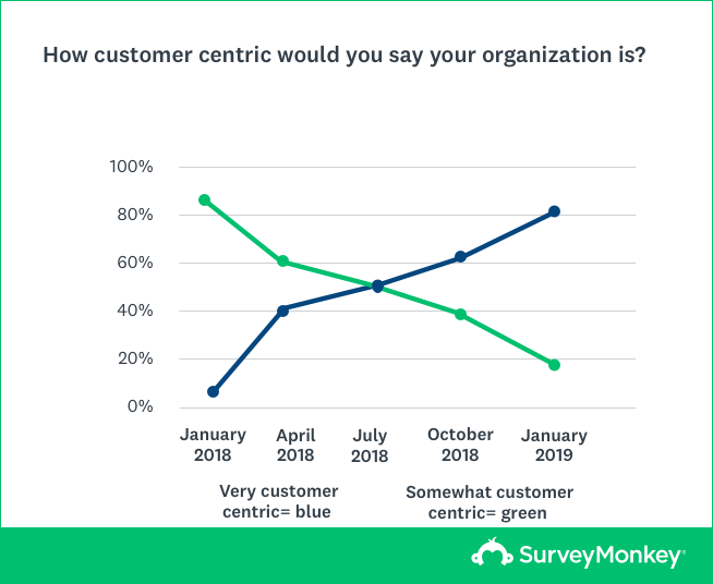 Line graph that displays employees' level of customer centricity over time.