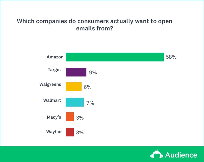 Popular brands for email
