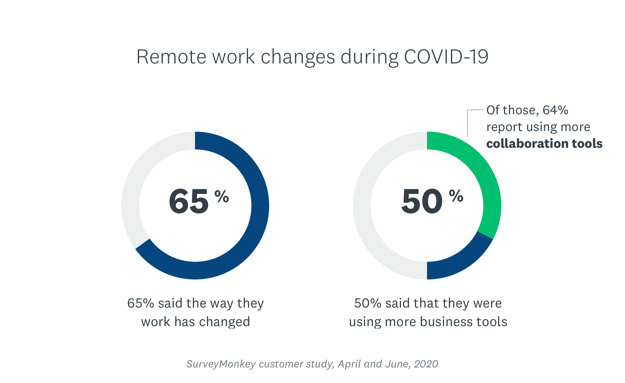 chart showing how work has changed during COVID-19