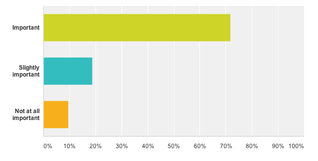Bar chart showing 70% of respondents believe testing an ad is important before launching