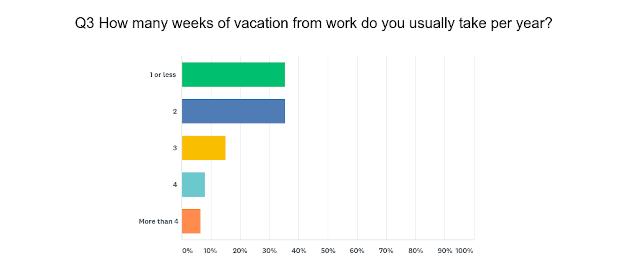 Vacation filtered by millennials