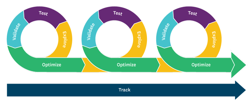 An example of an agile market research framework.