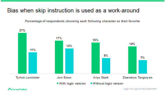 Bias when skip instruction is used as a workaround