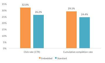 Chart of click and completion rates