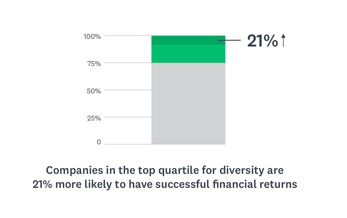 Impact of diversity on financial returns