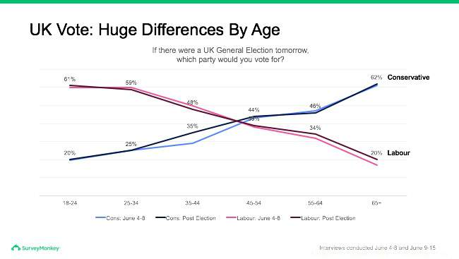 UK voting preferences by age
