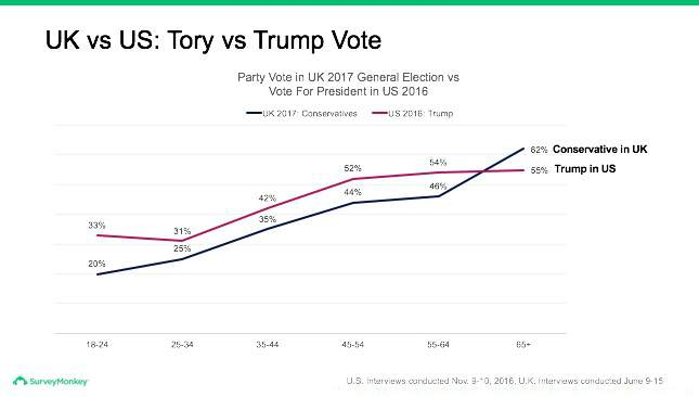 Tory versus Trump votes in the UK and US