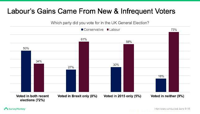 Labour votes gained from new and infrequent voters