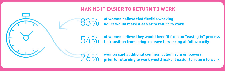 Stats that highlight how employers can help women ease back into work.