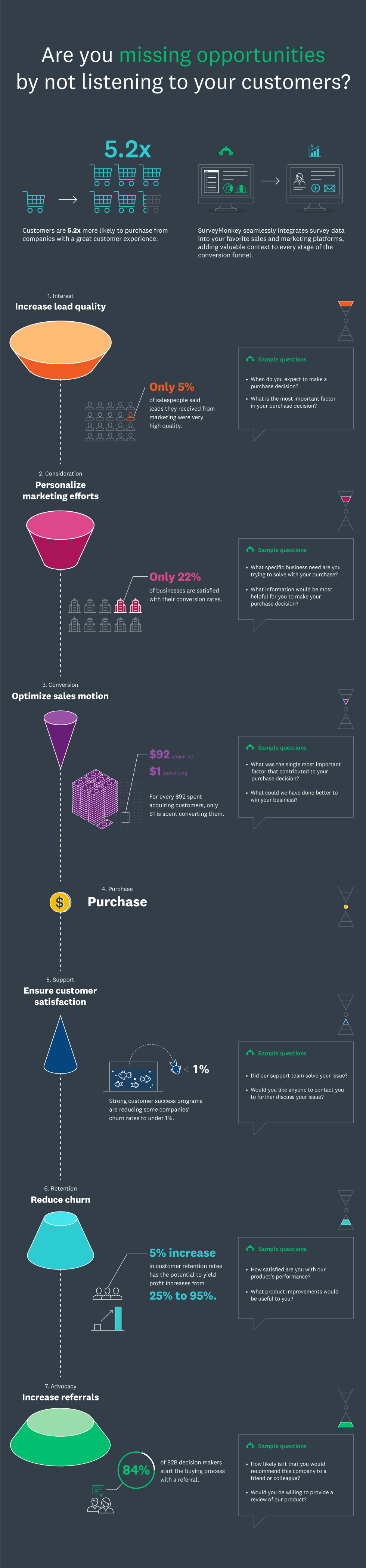 Integration funnel infographic