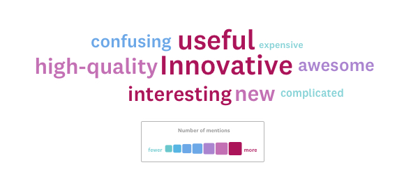 A word cloud from a particular product.