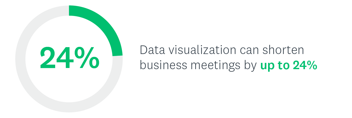 Data visualization can shorten business meetings by up to 24%