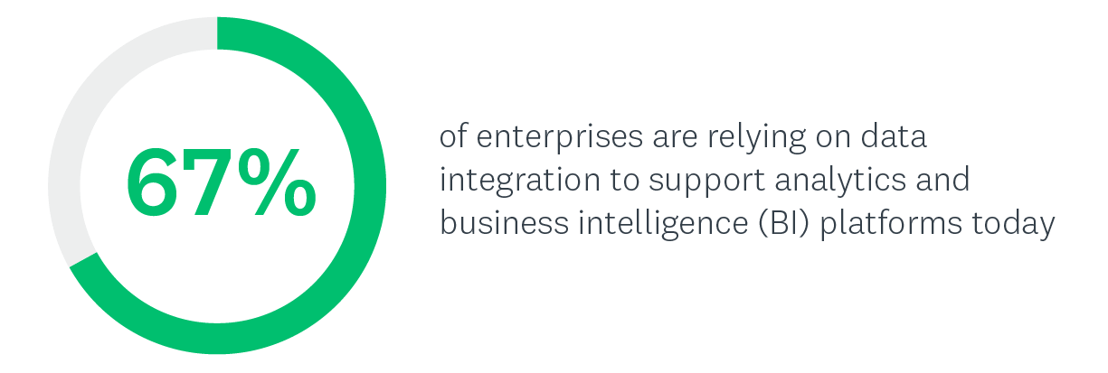 67% of enterprises are relying on data integration to support analytics and business intelligence (BI) platforms today