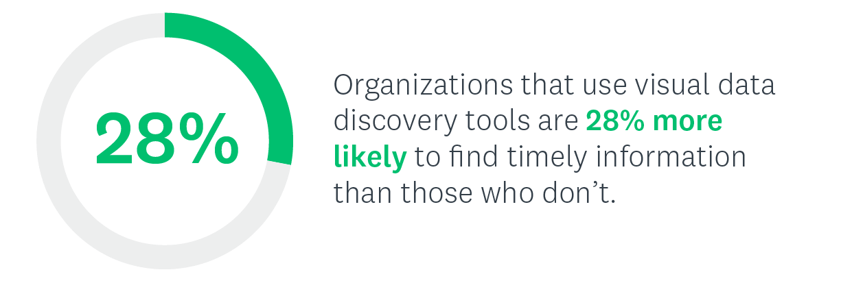 Organizations that use visual data discovery tools are 28% more likely to find timely information than those who don't