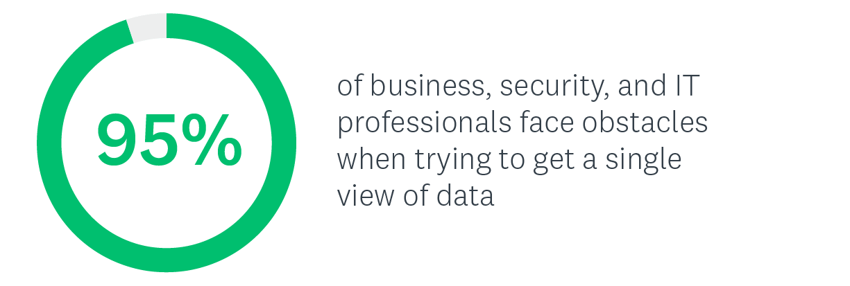 95% of business, security, and IT professionals face obstacles when trying to get a single view of data