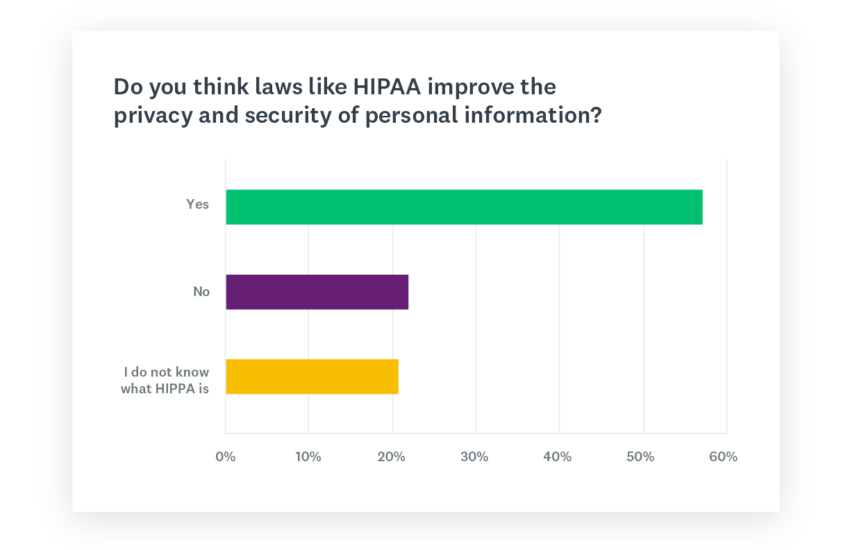 Graph about HIPAA and similar laws