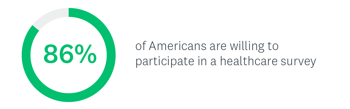 Stat on Americans willing to participate in a healthcare survey