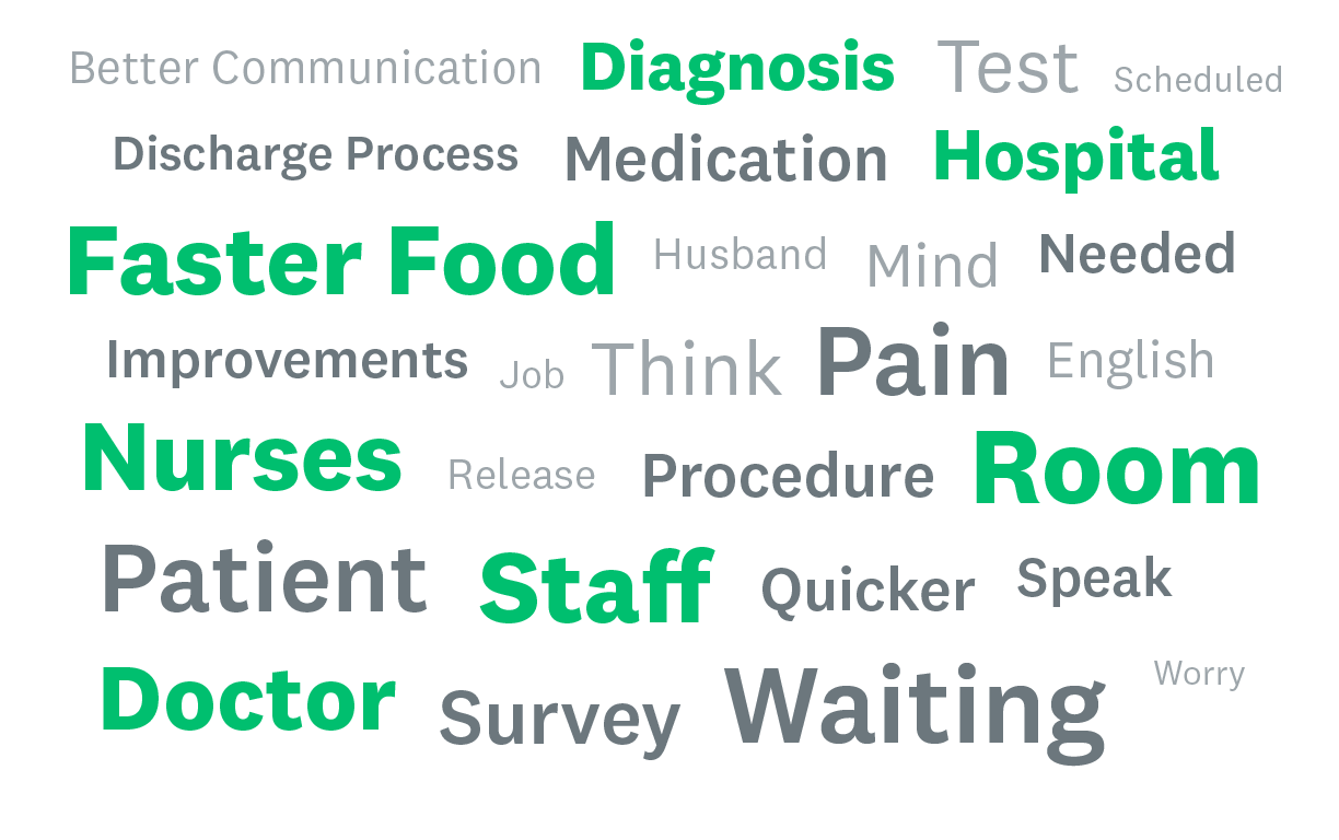Patient experience word cloud
