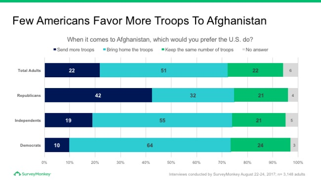 Few Americans favor more troops to Afganistan