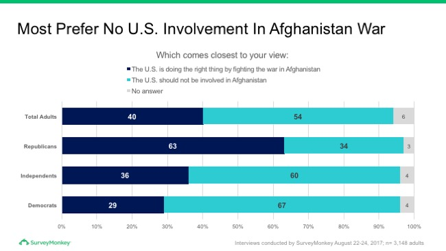 Most prefer no US involvement in Afghanistan war