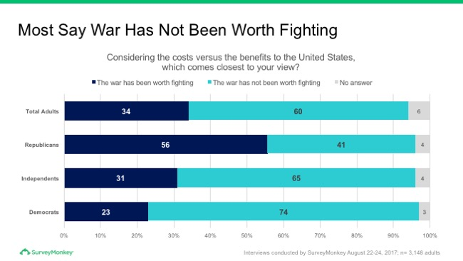 Most say war has not been worth fighting