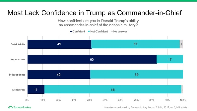 Most lack confidence in Trump as Commander-In-Chief
