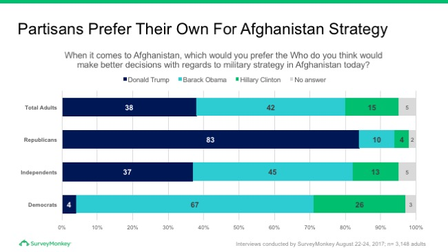 Partisans prefer their own for Afghanistan strategy