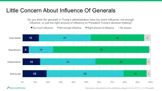 Little concern about influence of generals