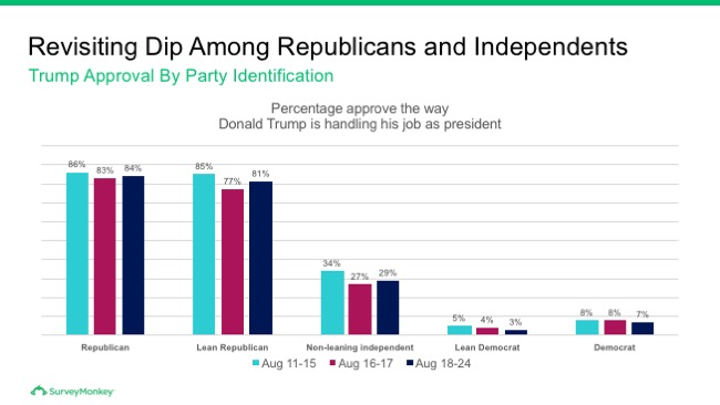 Revisiting dip among Republicans and Independents