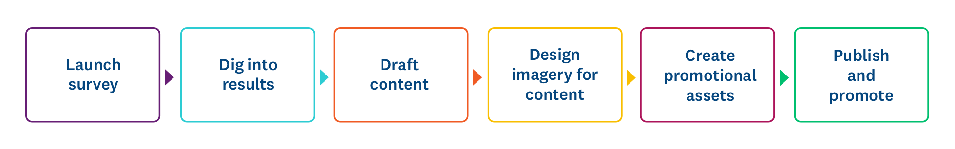 Timeline to create a piece of content