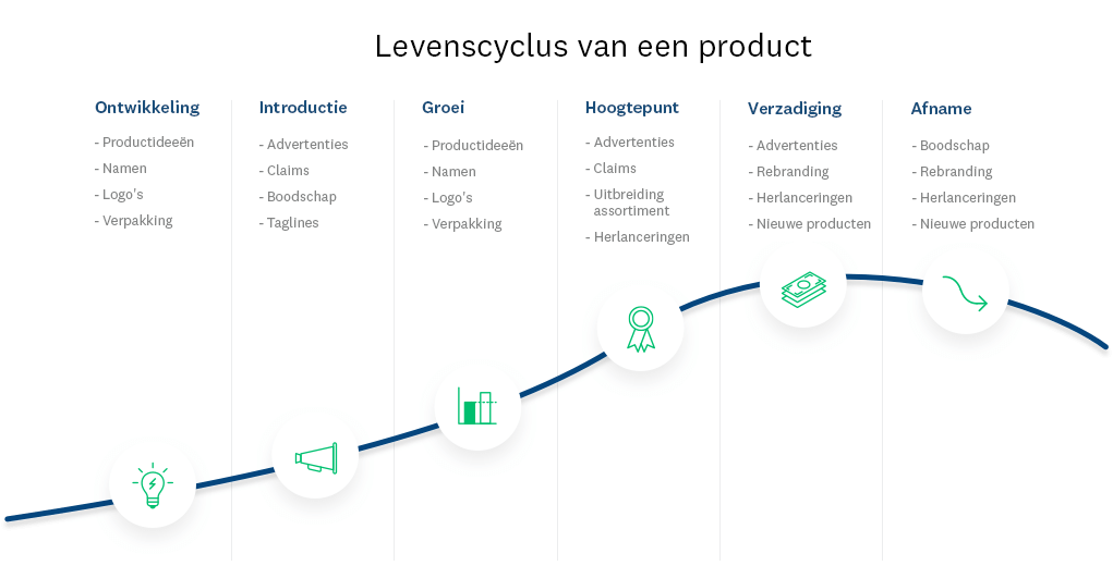 ad-testing-product-life-cycle_NL