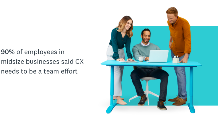 90% of employees in midsize businesses said cx needs to be a team effort