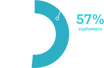 57% of customers will permanently stop using a product or service after 1 bad experience