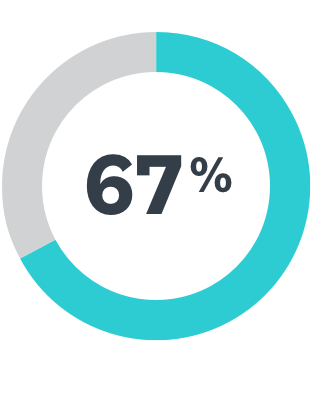 67% of workers chart