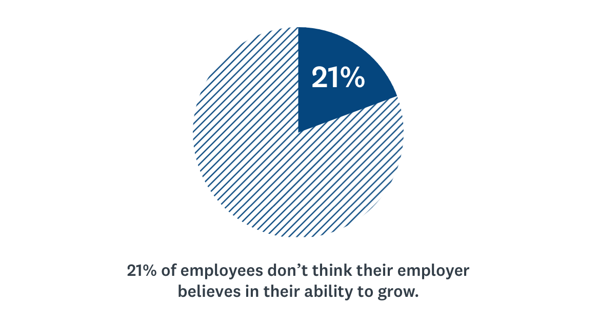 Employer's belief in ability to grow