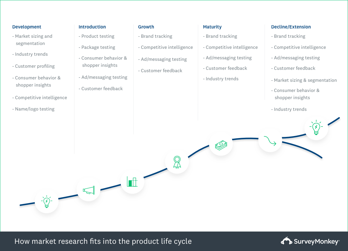 How market research fits into the product life cycle
