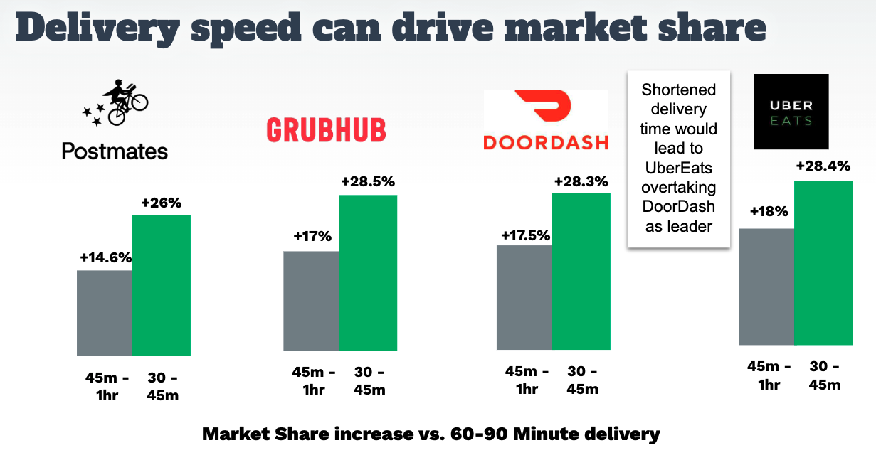 Delivery speed can drive market share