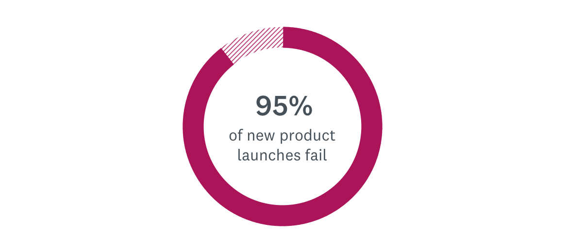 95% of new product launches fail
