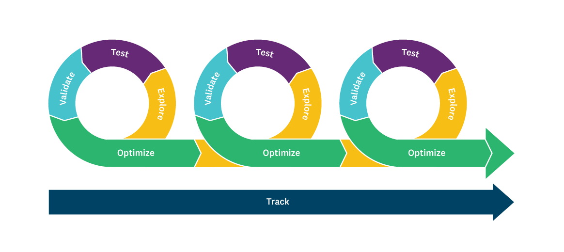 Agile market research framework: explore, test, validate, optimize, and track