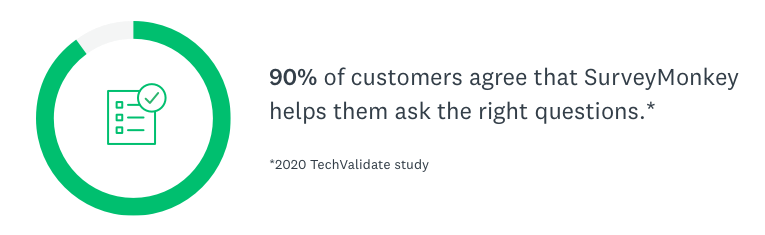 90% of customers agree that SurveyMonkey helps them ask the right questions