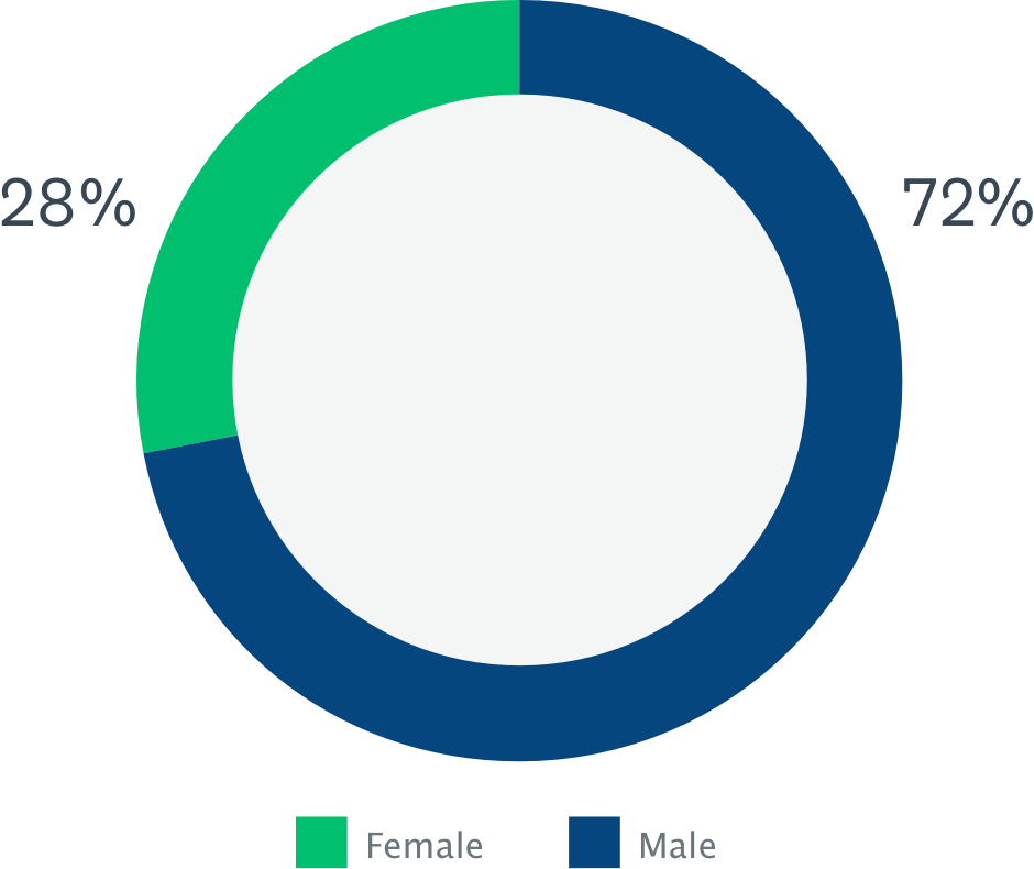 Tech workers gender percentage chart