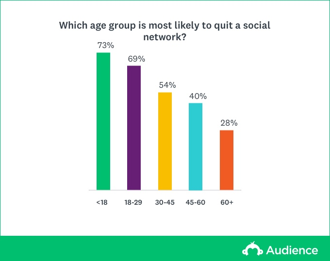 age most likely to quit social media