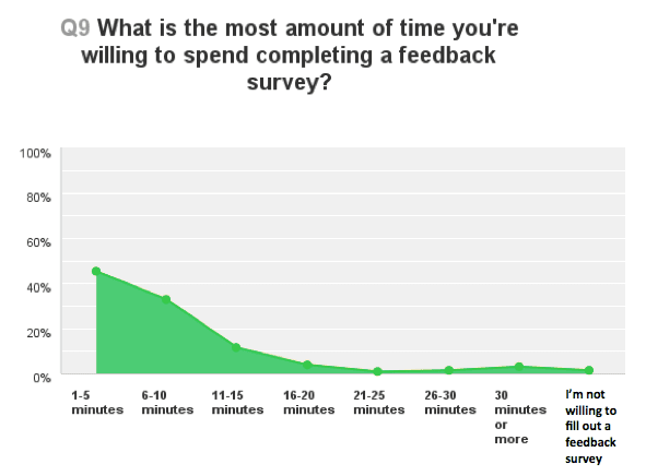 Time people are willing to spend on feedback surveys